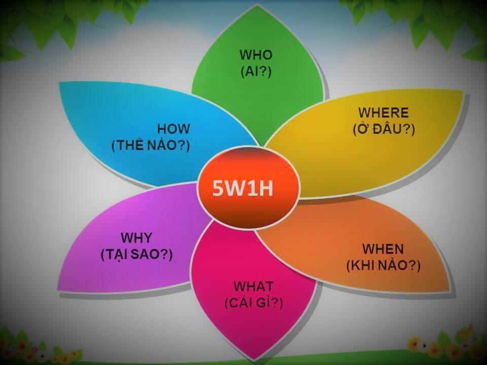 Khái niệm 5w1h trong kinh doanh
